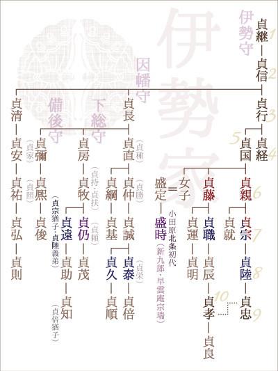 伊勢家系図
