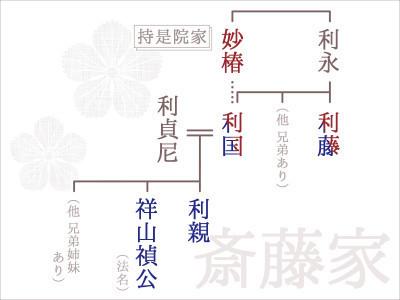 斎藤家系図