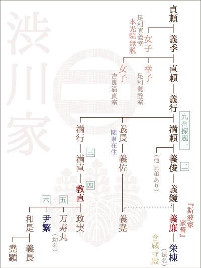 渋川家系図