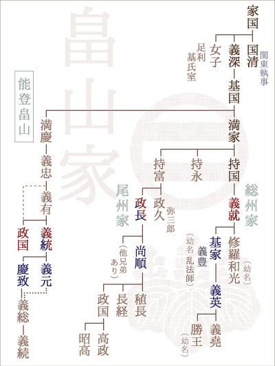 畠山家系図